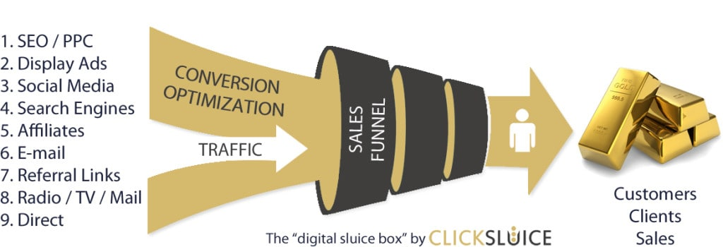 website-conversion-rate-optimization-cro