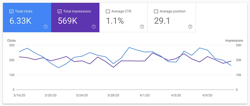 Google Search Console Keyword Report