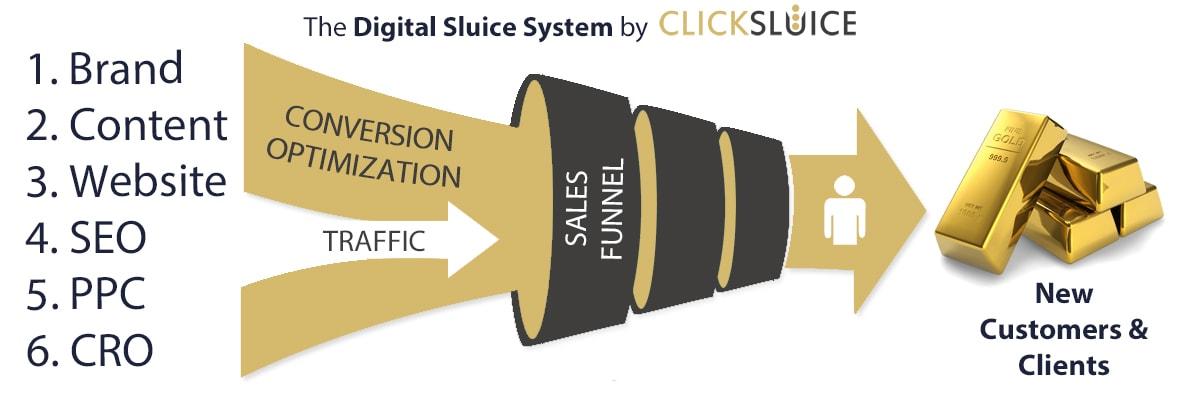 click-sluice-digital-sluice-system