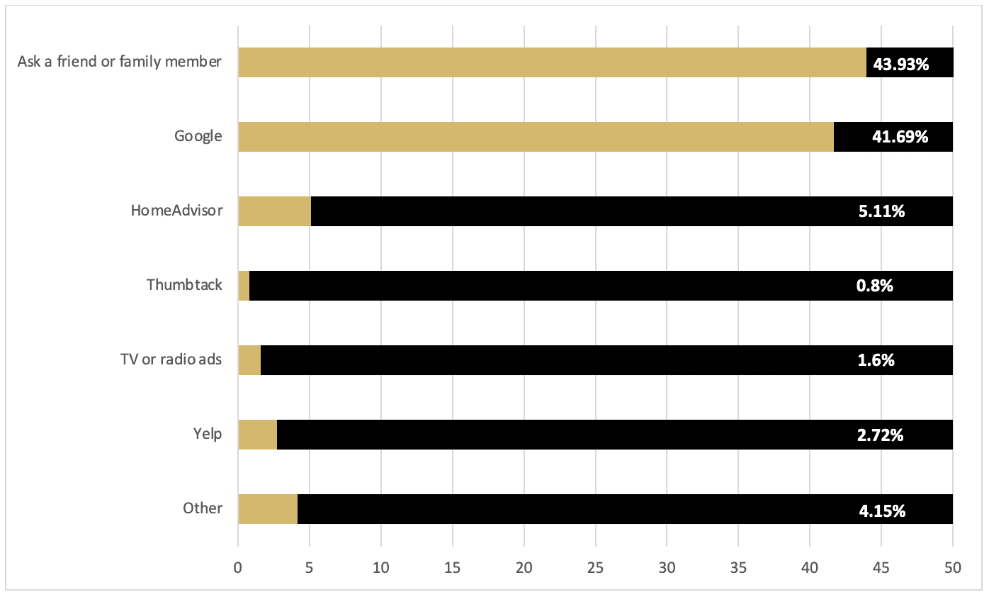 Question 1 survey results (bar graph)