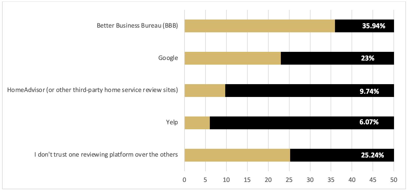 Question 10 survey results (bar graph)