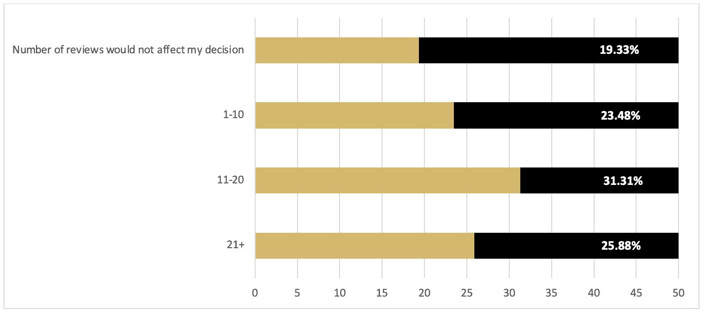 Question 4 survey results (bar graph)