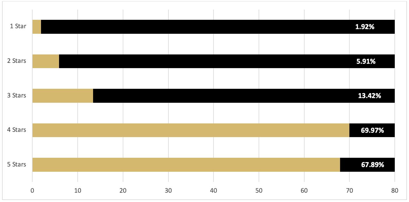 Question 5 survey results (bar graph)