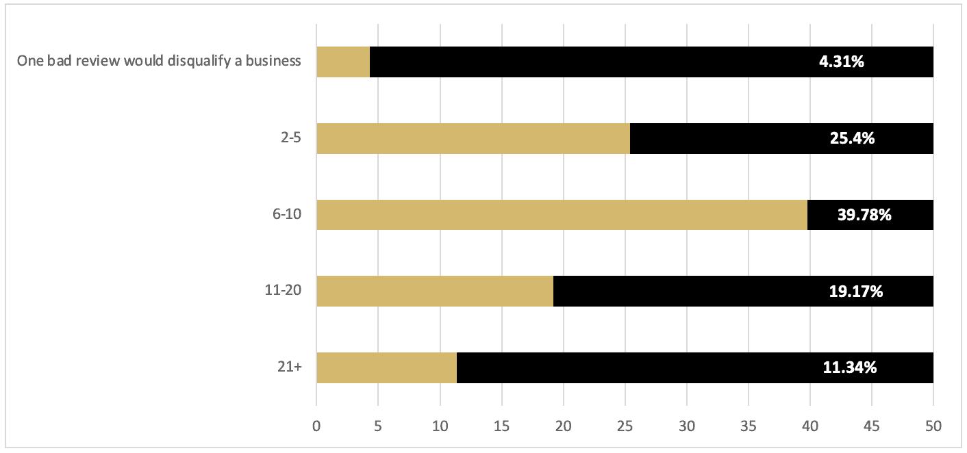 Question #6 survey results (bar graph)