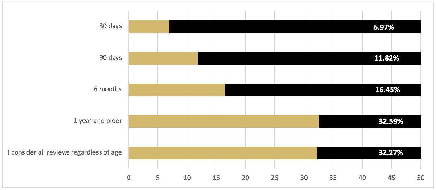 Question 9 survey results (bar graph)